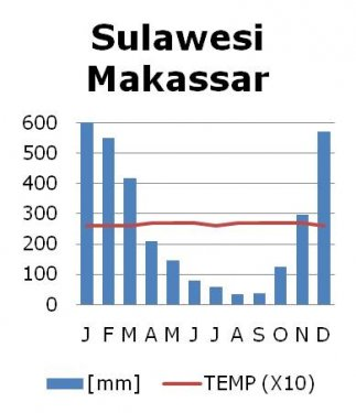 Klimaat Makassar