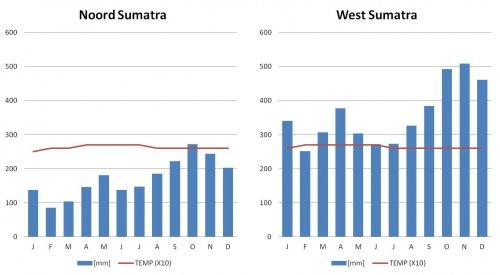 Klimaat Sumatra