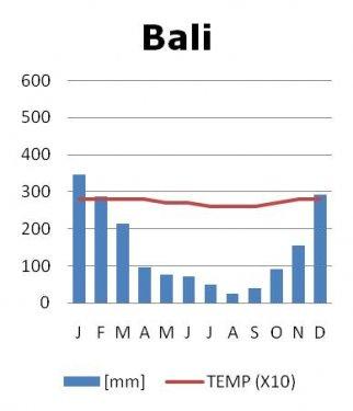 Klimaat Bali