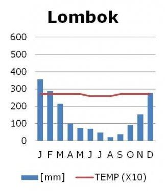 Lombok klimaat